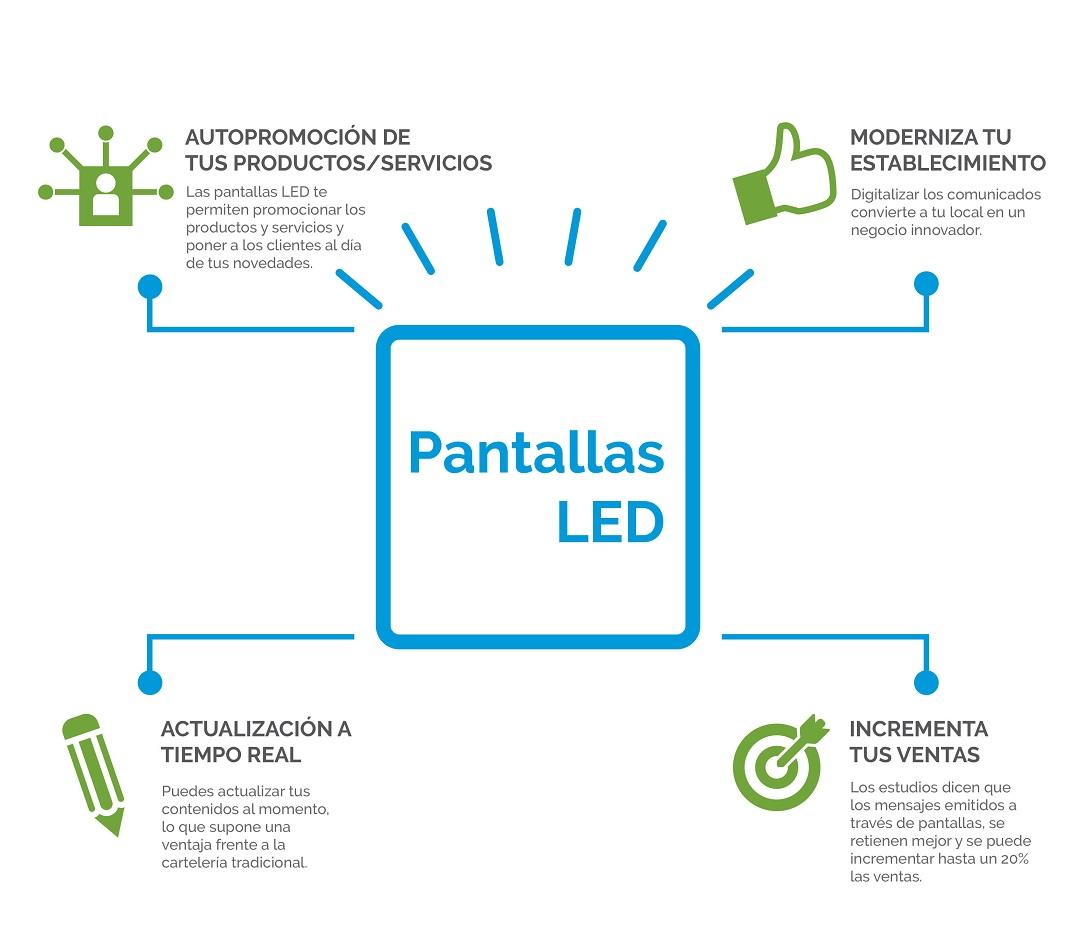 LED ESTUDIOS - Venta e Instalación de Pantallas Publicitarias de LED en Murcia