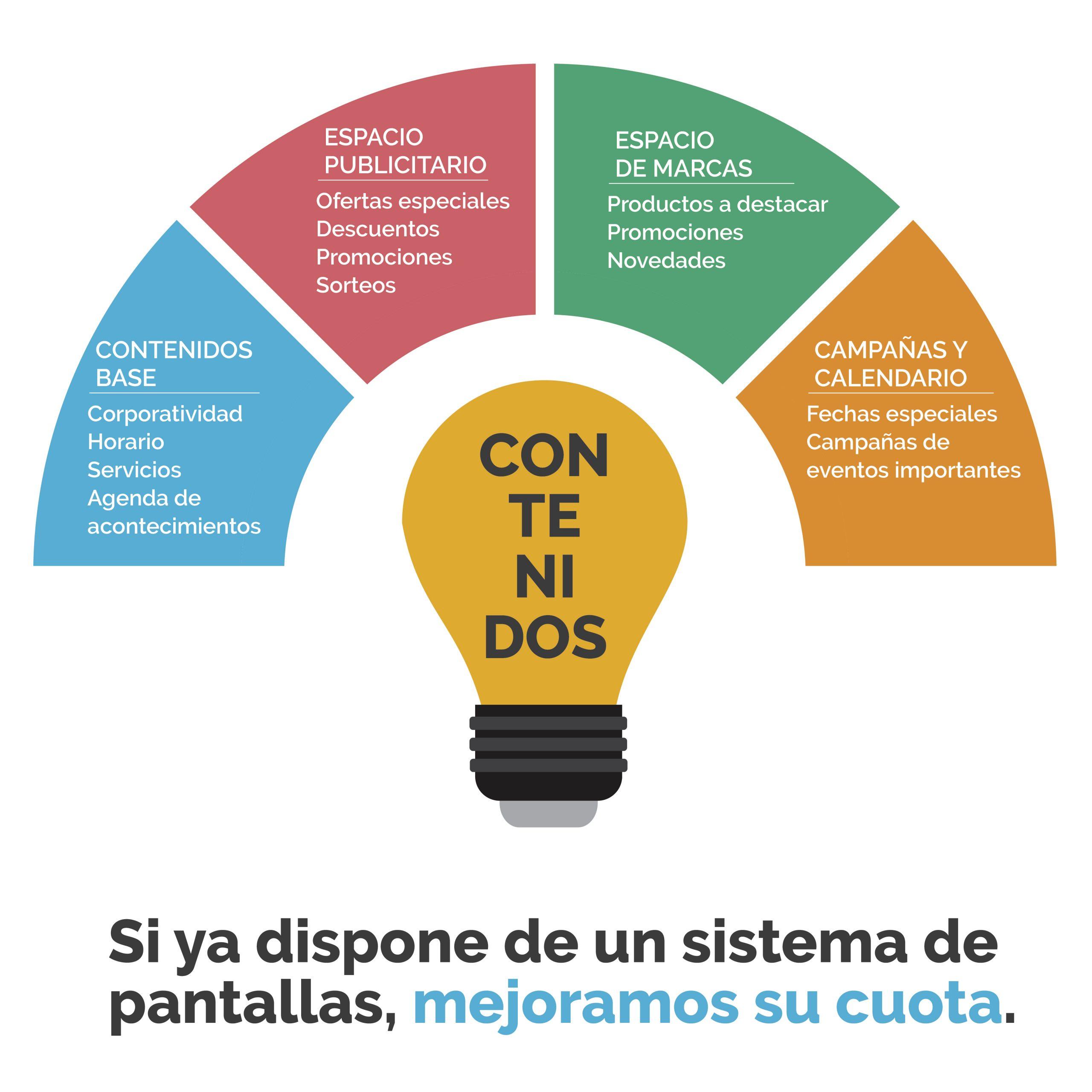 LED ESTUDIOS - Gestión de contenidos en Murcia
